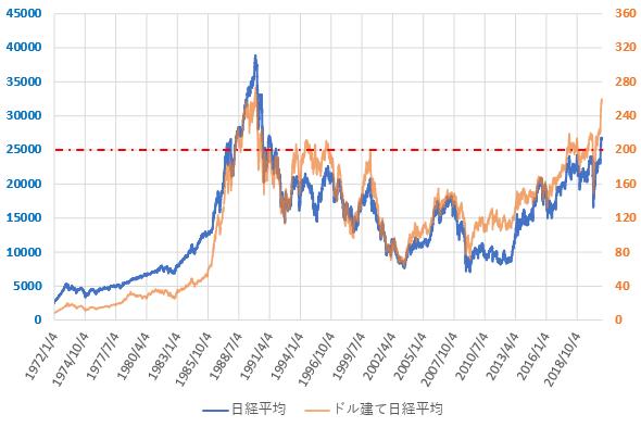 ドル建て日経平均株価の直近の推移を示した図(2020.12)