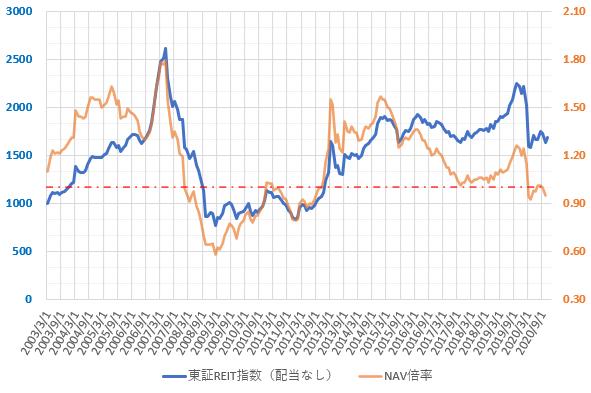 東証REIT指数とNAV倍率の推移を示した図(2020.12)