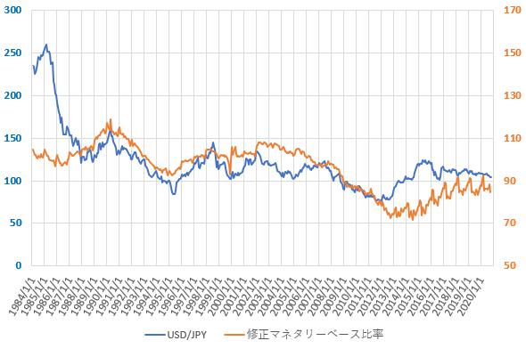 修正ソロスチャートとドル円相場の推移を示した図(2020.12)