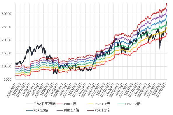 日経平均株価とPBR1~1.5倍相当株価の推移を示した図(2020.12)