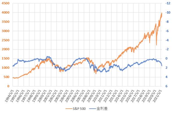 S&P500と米国長短金利差の推移を示した図(2021.3)