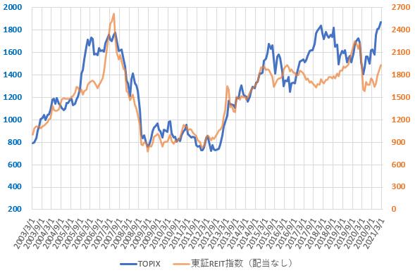東証REIT指数とTOPIXの推移を示した図(2021.3)