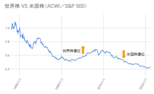 世界株を米国株で除したものの推移を示した図