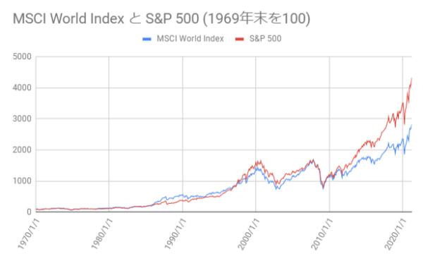 先進国株と米国株の推移を示した図