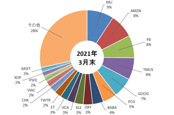 アパルーサ・マネジメントの2021年3月末時点でのポートフォリオを示した図