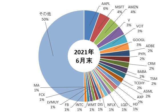 ケン・フィッシャー氏の2021年6月末のポートフォリオを示した図