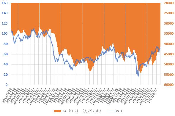 21年9月のWTI原油価格とEIAの原油在庫統計の推移を示した図