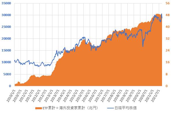 21年10月までの日銀ETF買い入れ累計額と海外投資家の累計売買金額との合計と日経平均株価の推移を示した図