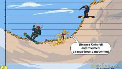 Photo of Binance Coin Fluctuates Between $520 And $600, Faces Rejection at $640 High