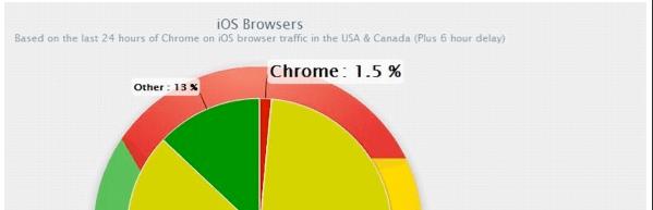 iOS Phone Browsing Market Share iOS Phone Chrome Already Claims 1.5% of Market Share
