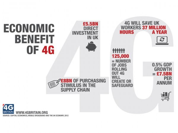 Economic benefits of 4G web 600x450 Three Joins The 4g Everything Everywhere Joy