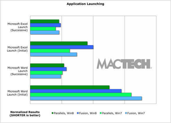 MacTech AppLaunch Whats better?  Parallels 8 vs Fusion 5