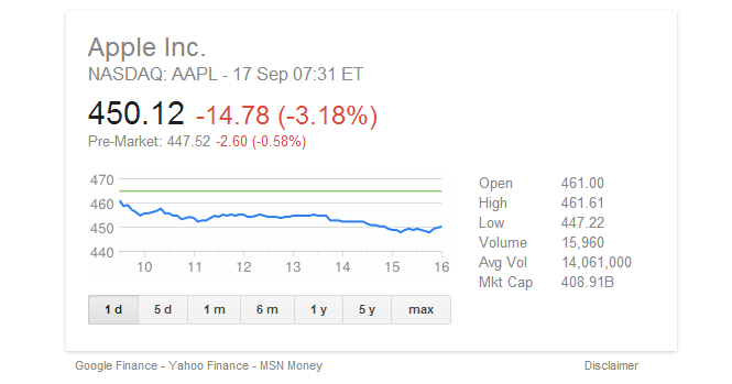 Apple stock price post keynote Apples Stock Post Post iPhone 5c 5s Keynote