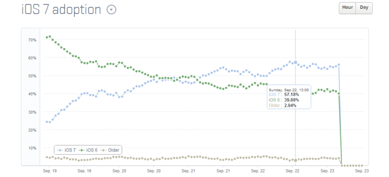 iOS 7 Adoption Rate iOS 7 on more devices than iOS 6 in just 4 days