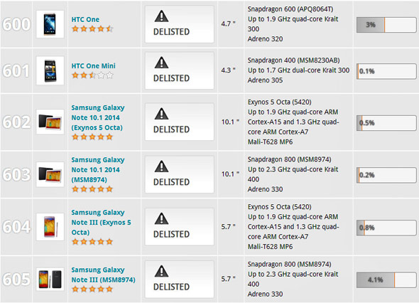 3DMark Delisted Samsung and HTC Devices Cheating Samsung Delisted From Futuremark BenchMarking