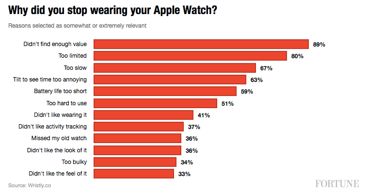 Apple Watch Disatisfaction Survey Wristly Survey Shows 97% Apple Watch Satisfaction Amongst Non Tech Types.