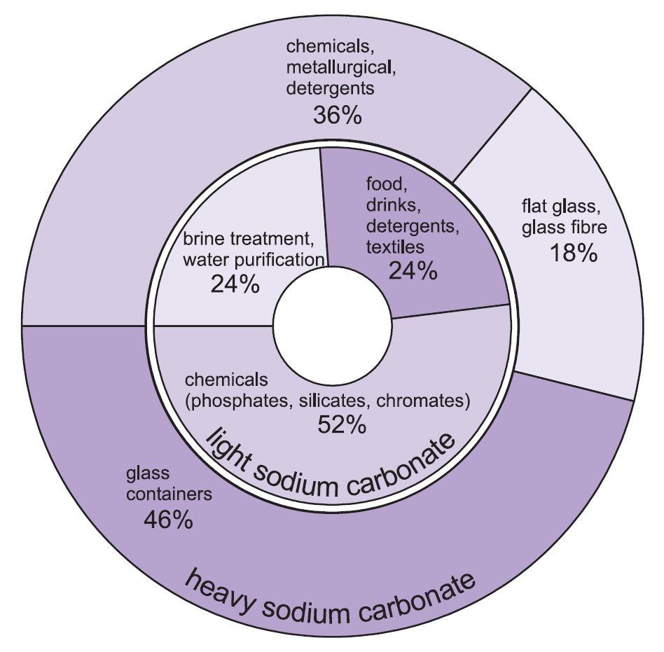 Sodium Carbonate Uses