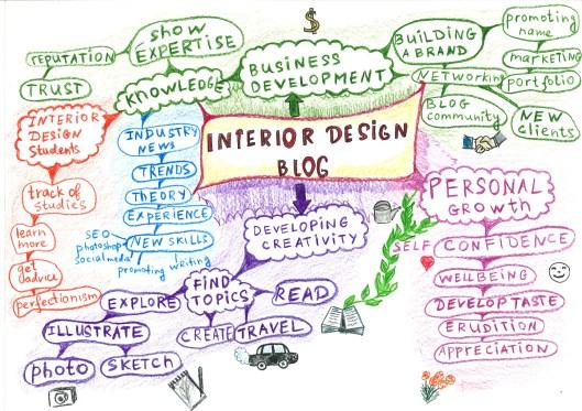 Mindmap: Interior Design Blog