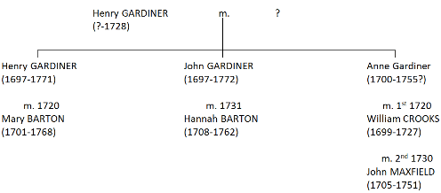 henry_gardiner_tree_1728