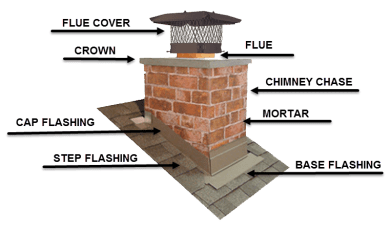 Chimney diagram showing where a cowl should be fitted