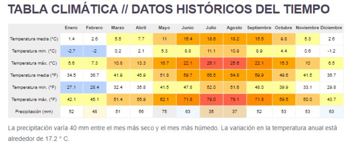 tabla climática datos historicos fuentes de magaña