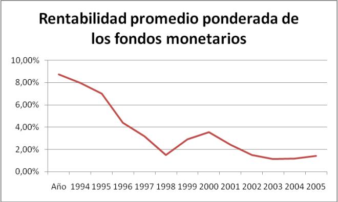 rentabilidad_fondos_monetarios