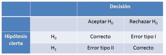 errores contrastes