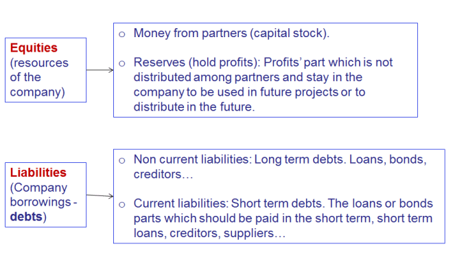 liabilities-and-equities