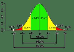 Proporciones de la distribución normal