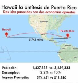 Hawaii Puerto Rico