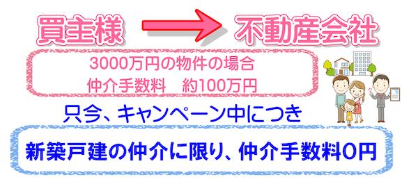 不動産 新築戸建 仲介手数料無料0円のご説明