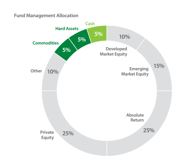 Future Generations Fund Asset Allocation