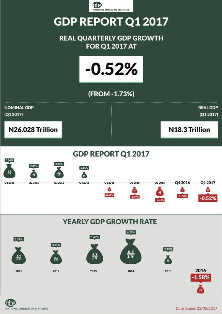 Nigeria GDP Report Q1:2017