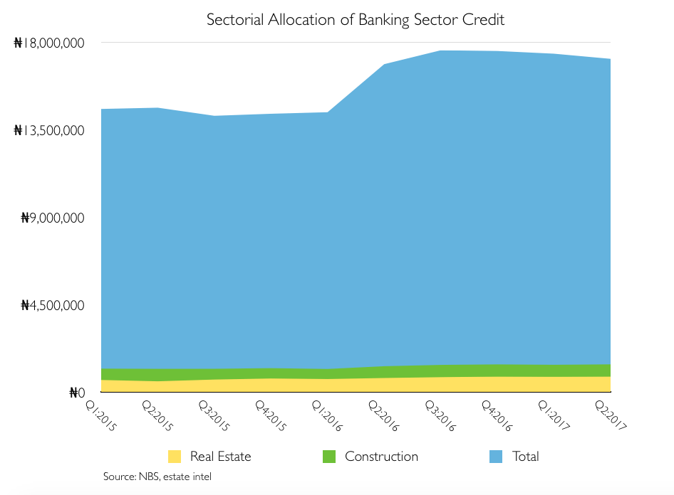 Data: Real Estate & Construction Accounts for 9.07% of Banking Sector Credit