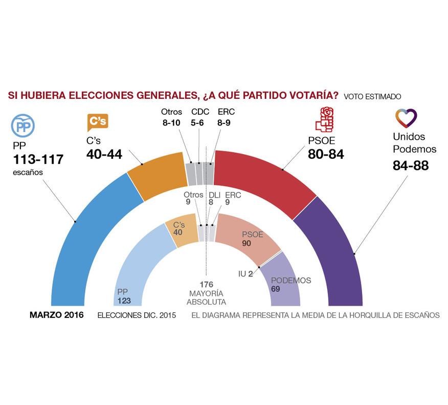 La izquierda rozará la mayoría absoluta el 26-J