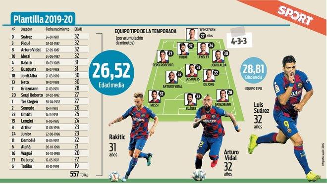 Barça's 2019/20 season squad
