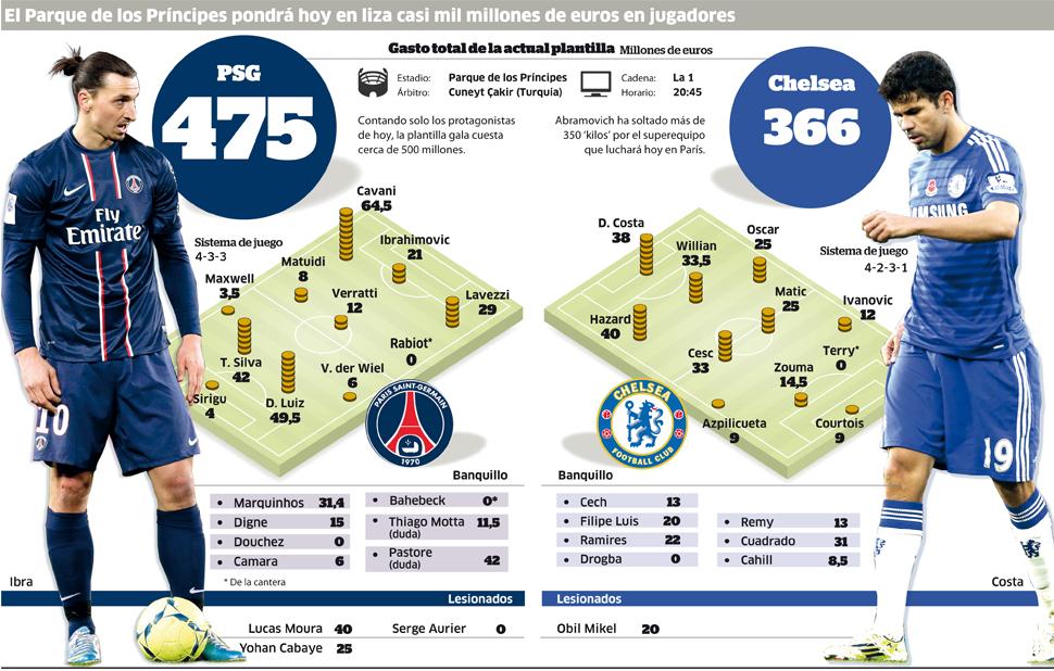 El PSG ha costado más que el Chelsea de Mourinho