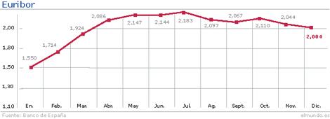 Evolución del Euribor hasta diciembre. | Gráfico: M. J. Cruz