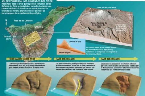 Proceso de formación de El Teide.| SINC