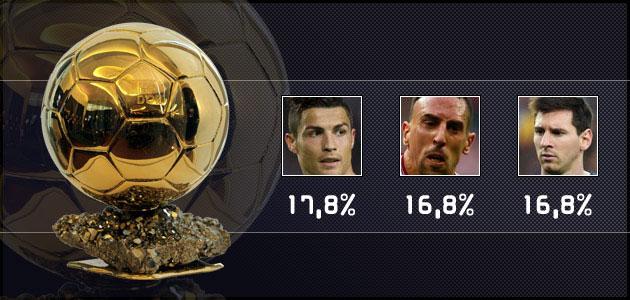 Cristiano, Ribery y Messi, los favoritos para el Balón de Oro