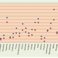 Os níveis de educação entre os povos da Europa (1ª parte)