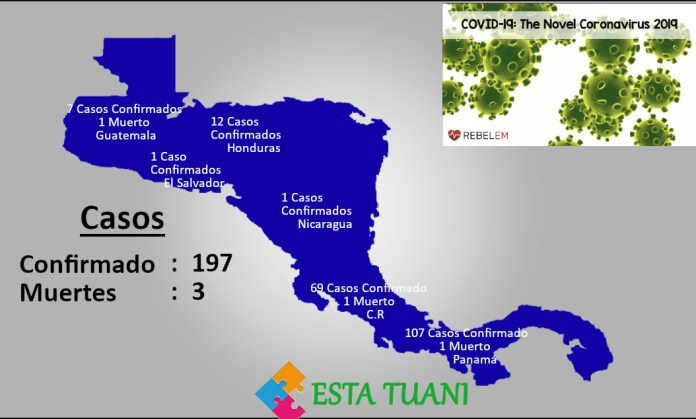 Noticias de Coronavirus en Centroamérica