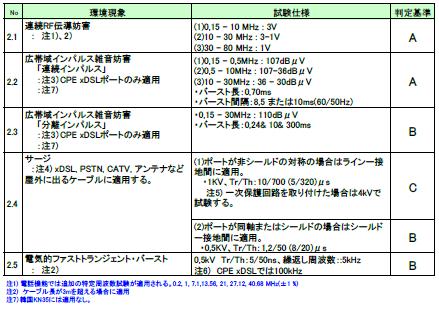 表.(2)アナログ/ディジタルポート