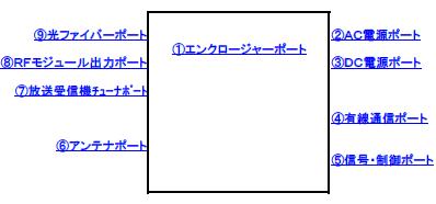 図.試験ポートの構成が定義