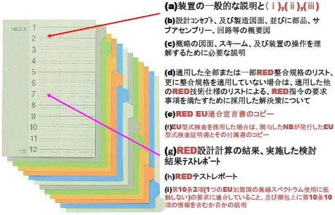 図.RED指令の技術文書の構成