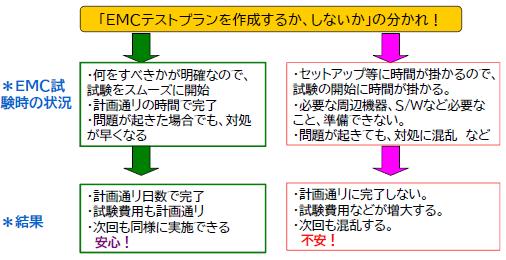 図.EMCテストプランの作成の分かれ道