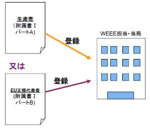 図.生産者の当局へのWEEE登録