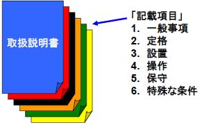 図.取扱説明書に記載する項目