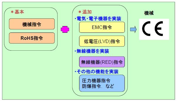 図.機械のCEマーキングに必須な該当指令