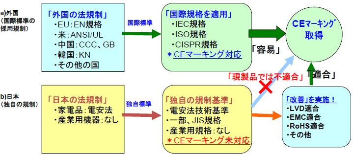 図. 日本と外国の法規制の違いによるCEマーキング取得の容易性